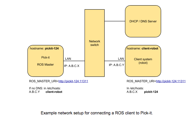 The Pickit ROS interface — Pickit 2 1 documentation